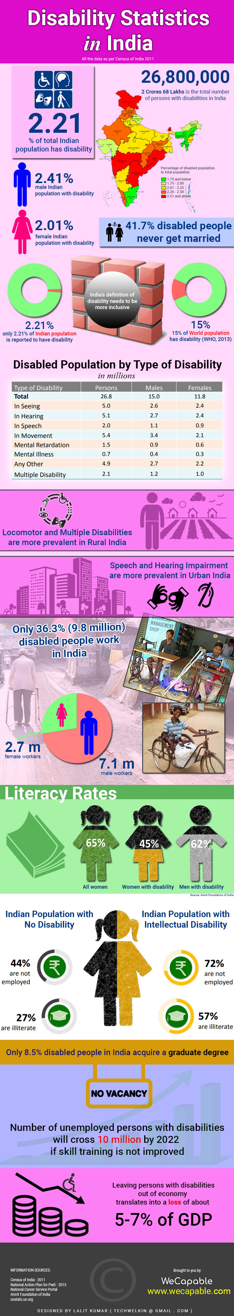 Disability in India: Data, Statistics and Facts