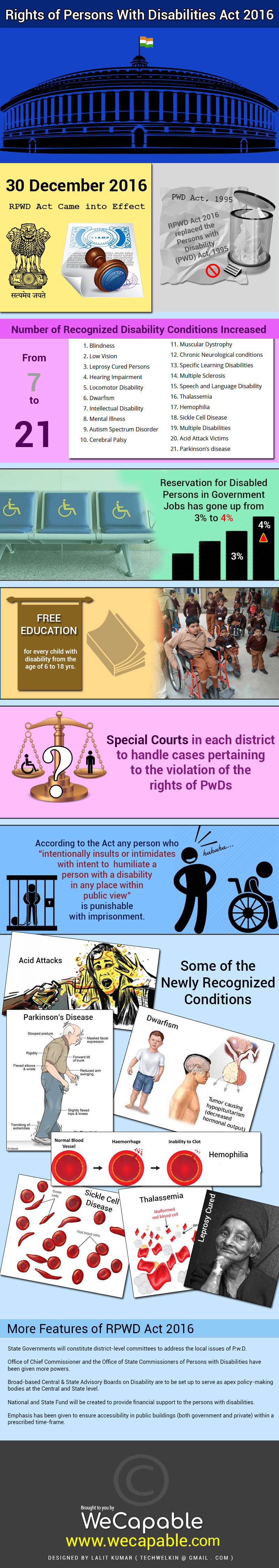 Overview of Rights of Persons With Disabilities Act, 2016 Infographic