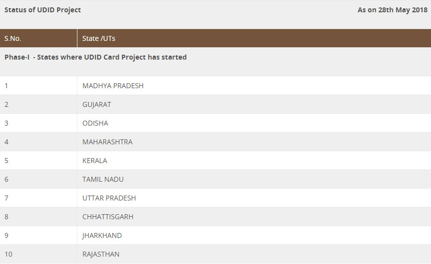 udid project status as on 28 May 2018