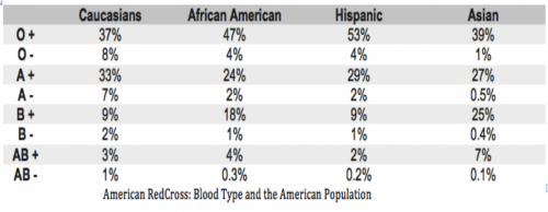 most common blood types in the usa
