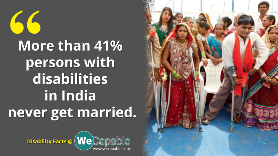 facts on disability