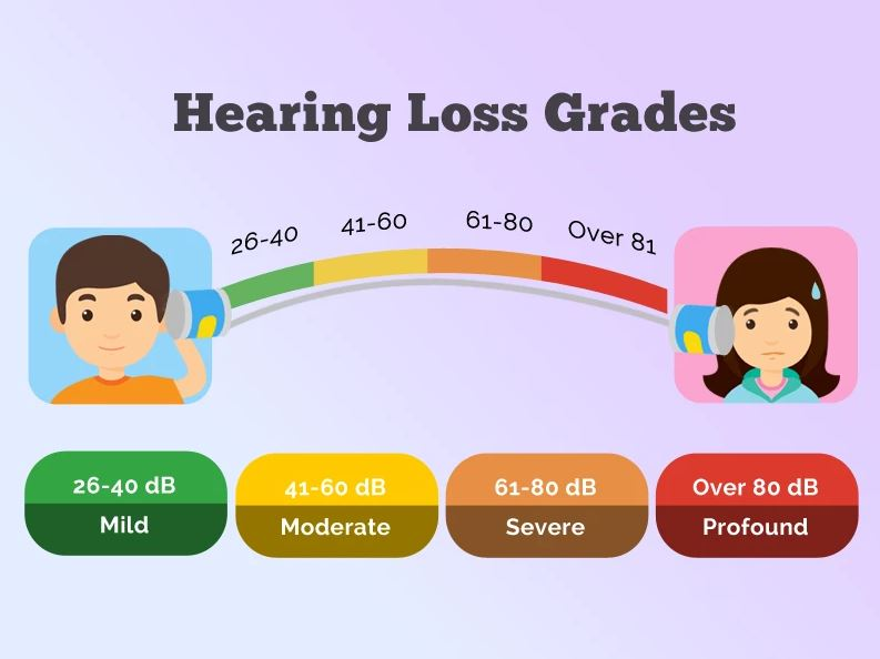 WHO hearing impairment grading